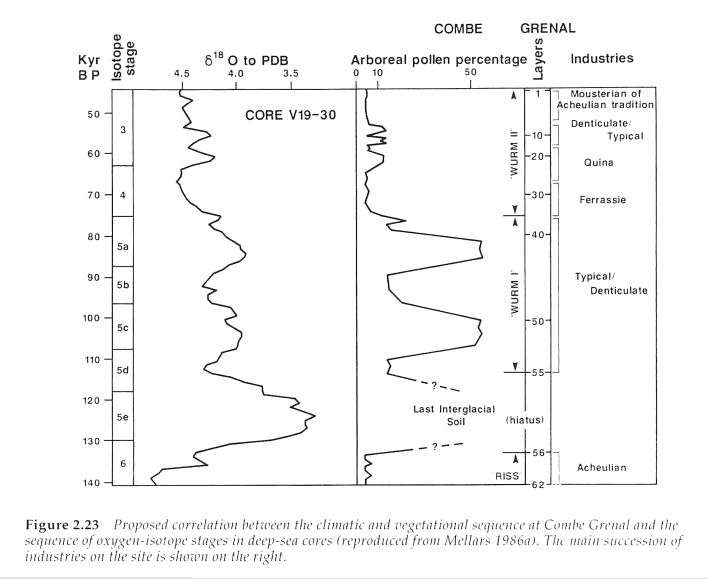 Combe Grenal incidence of faunal changes