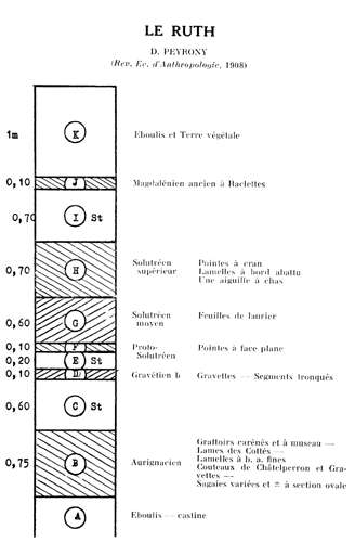 le Ruth stratigraphy