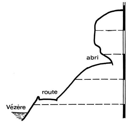 Profile of l'abri du Facteur, Tursac