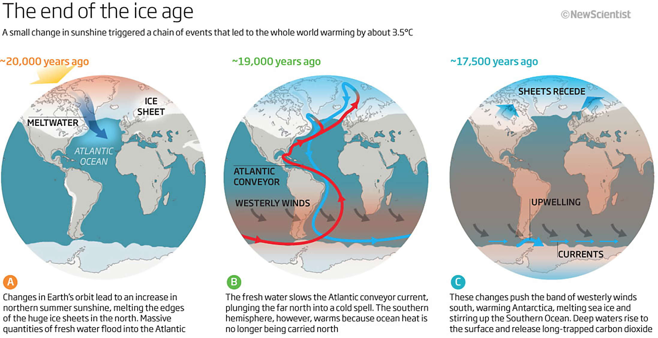The Causes Of The End Of The Last Ice Age