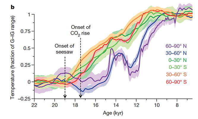 ice age end temp graphs