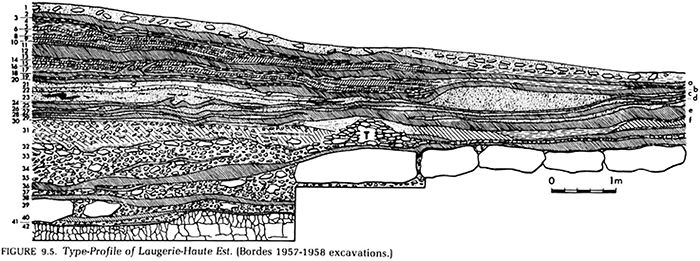 Laugerie Haute Cross Section