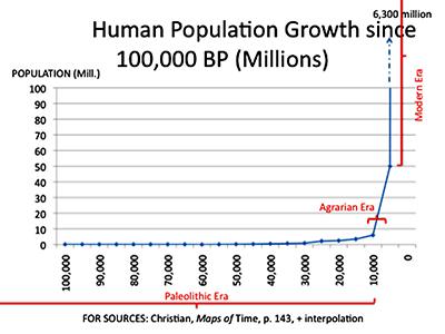 populationprehistoricgraphsm